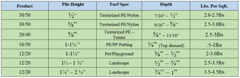 How Many Pounds of Infill Do You Need per Square Foot of Turf?